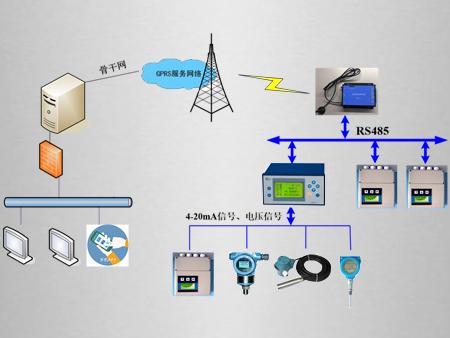 智能远程数据采集远传系统方案
